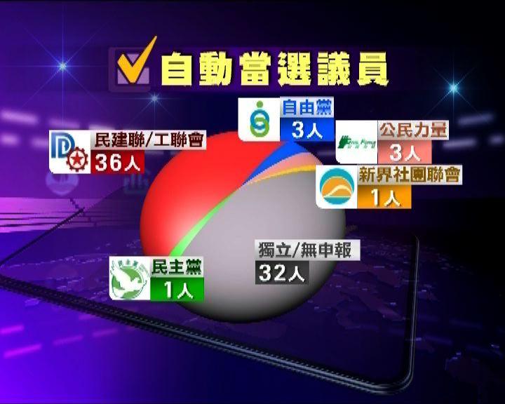 政情:今屆區議會76人自動當選