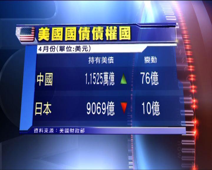 中國6個月來首次增持美國國債