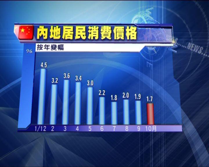 內地上月通脹1.7%低於預期