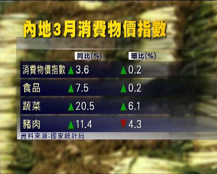 內地CPI升幅高過預期