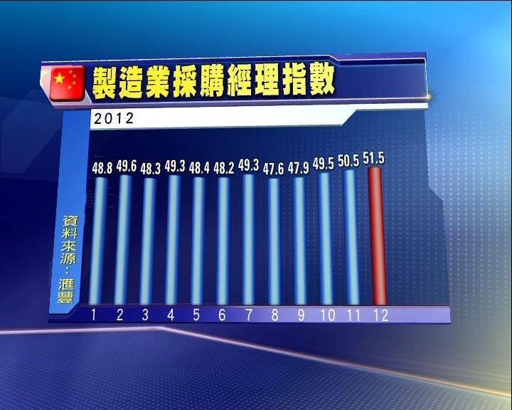 滙豐中國製造業PMI逾年半高位