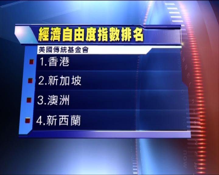 香港再成最自由經濟體