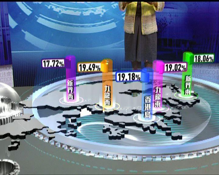 九龍西區總投票暫時最高