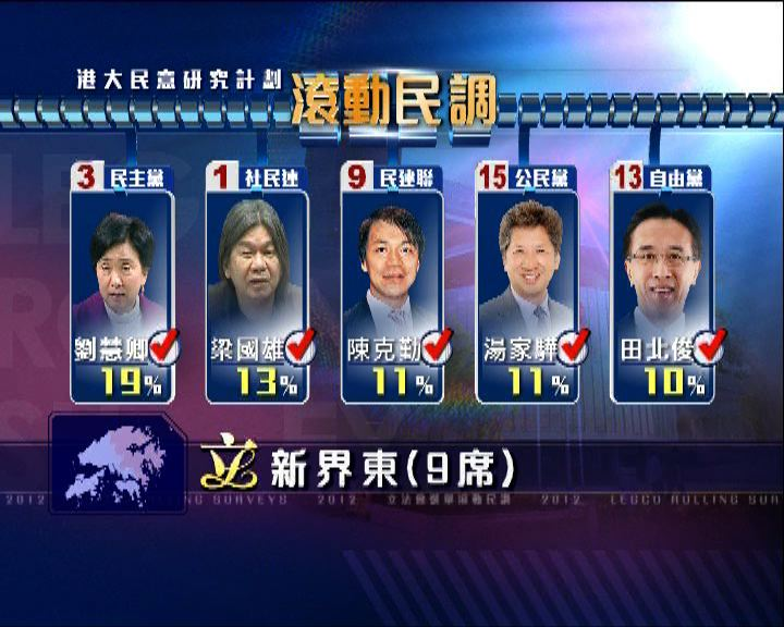 港大民調顯示新界東選情變化大