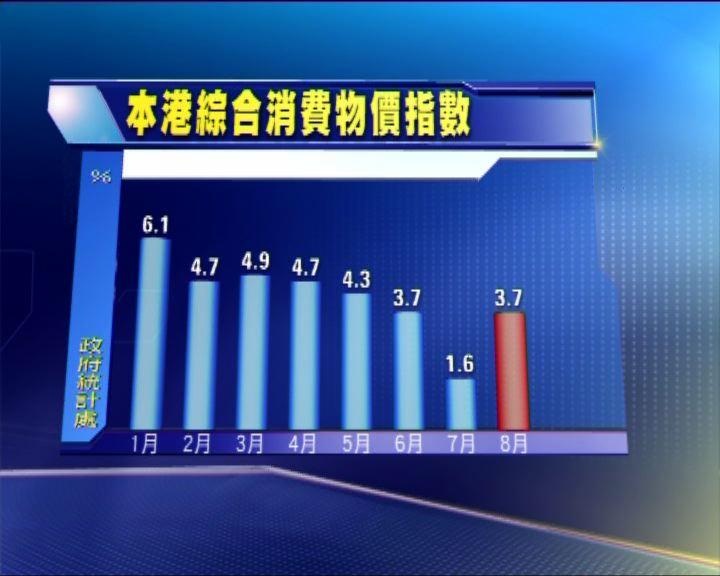 本港上月通脹3.7%低過預期