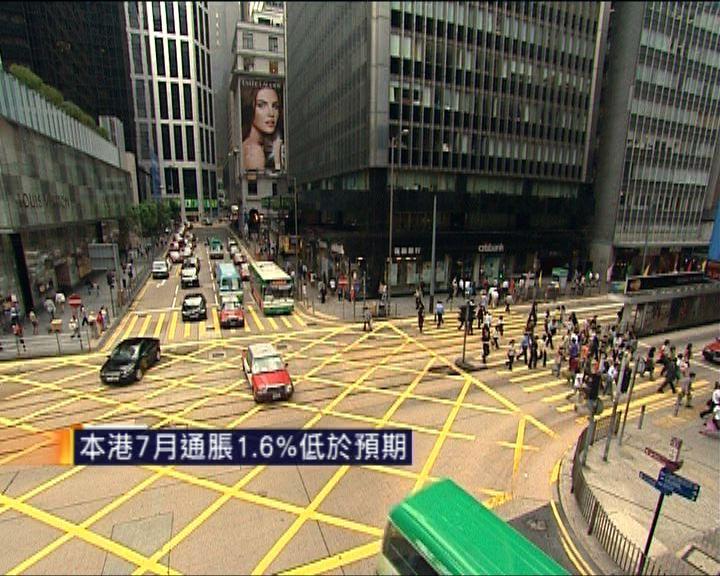 本港七月通脹1.6%低於預期