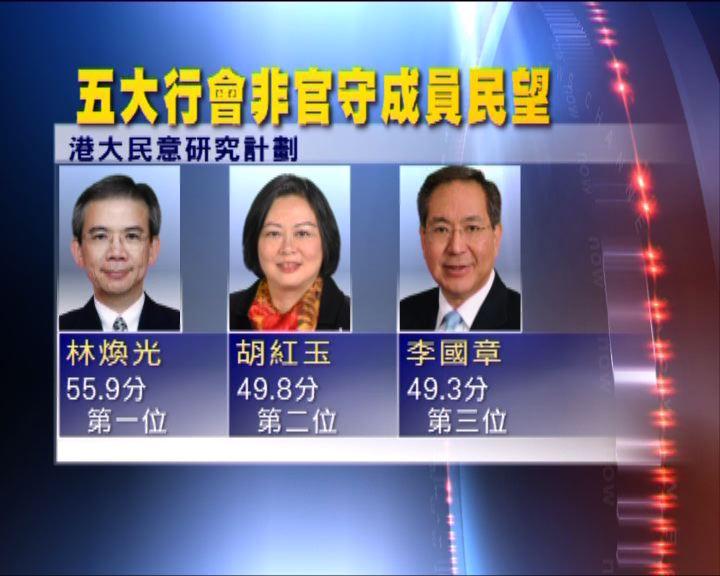 民調顯示林煥光民望於行會排首位