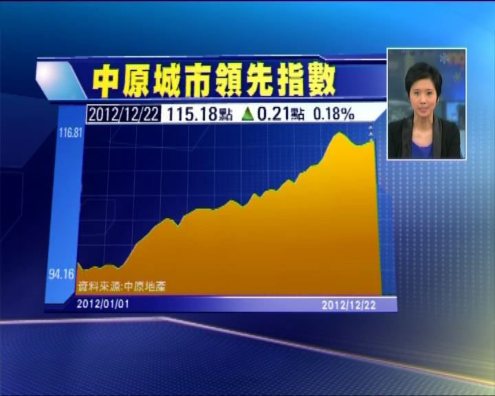 港樓價連升三周 獨九龍跌價