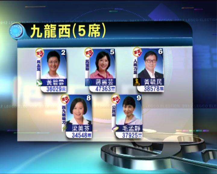 九龍西率先公布結果建制兩席泛民三席