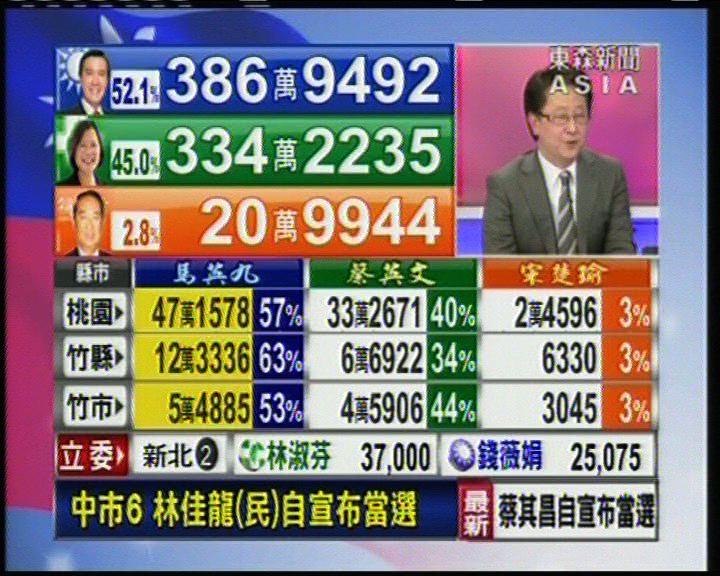 馬英九蔡英文票數差距已有50萬票