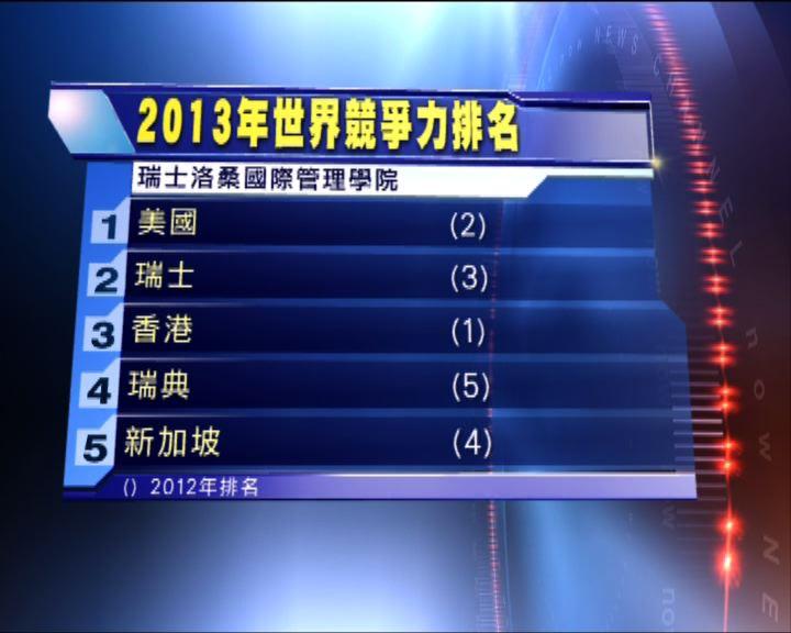 世界競爭力報告香港排名跌至第三