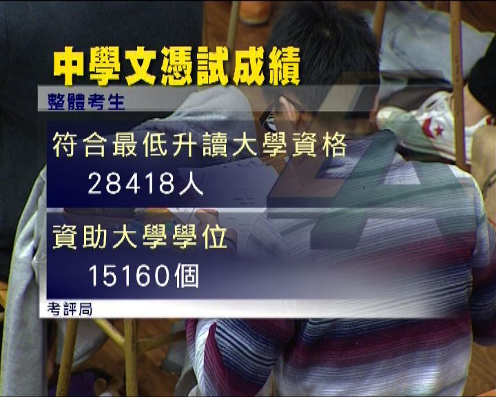 文憑試近三萬人符入大學要求
