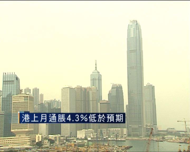 本港上月通脹4.3% 低於預期