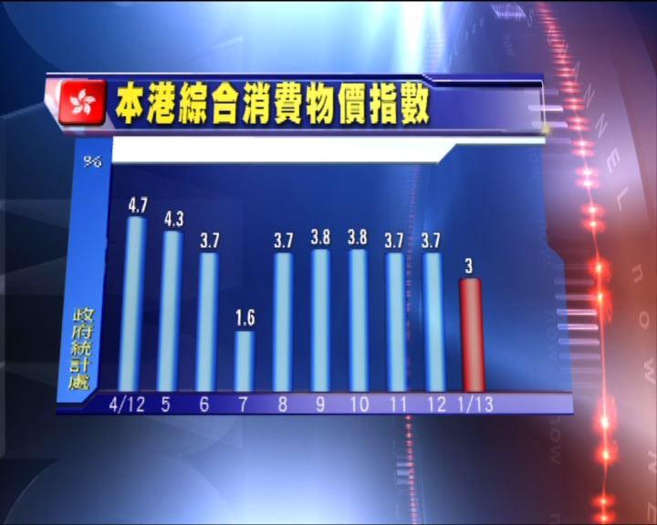 本港上月通脹3%低於預期