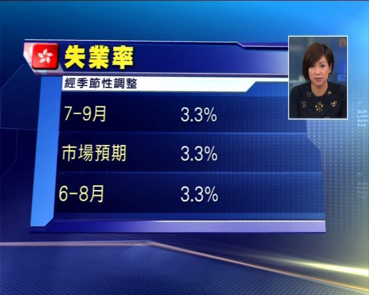 本港上季失業率3.3% 符預期