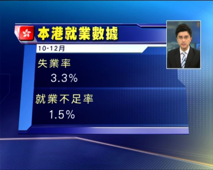 港上季失業率3.3% 低於預期