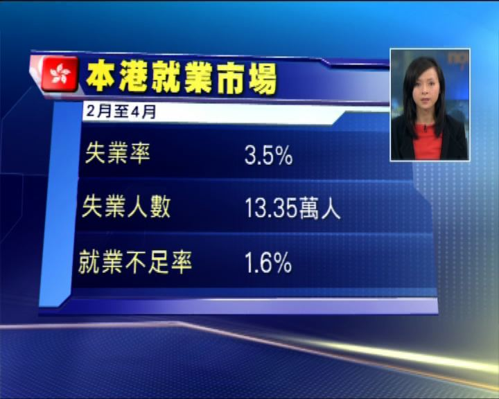 本港失業率企穩3.5%