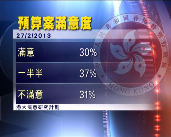 民調顯示不滿預算案市民比滿意多