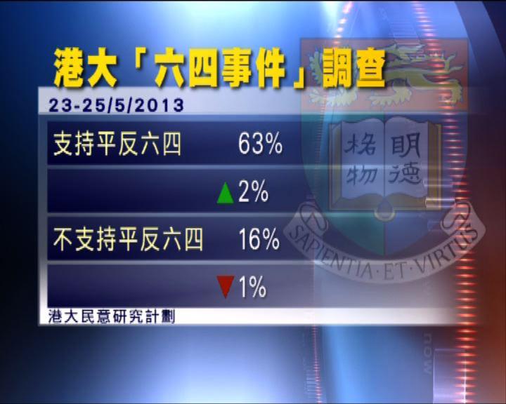 港大民調:支持平反六四比率回歸後最高