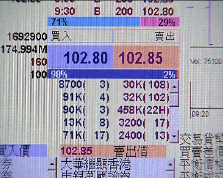 iBond3首日掛牌每手約賺三百元