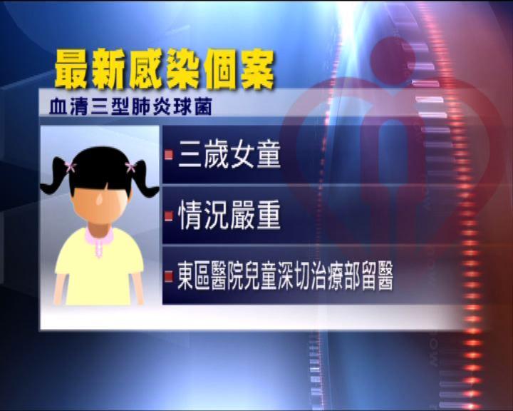 小童感染血清三型肺炎球菌增至8宗
