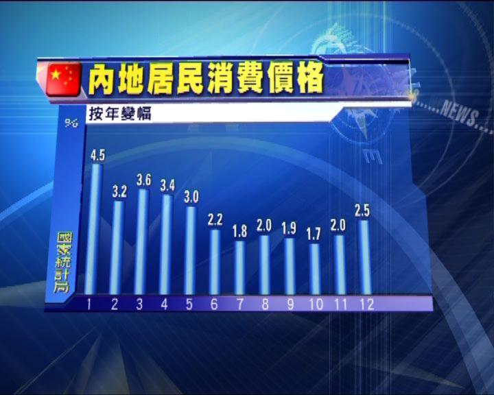 內地上月通脹2.5%高於預期