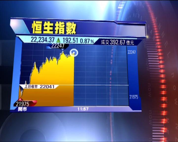 港股先跌後升恒指升約二百點