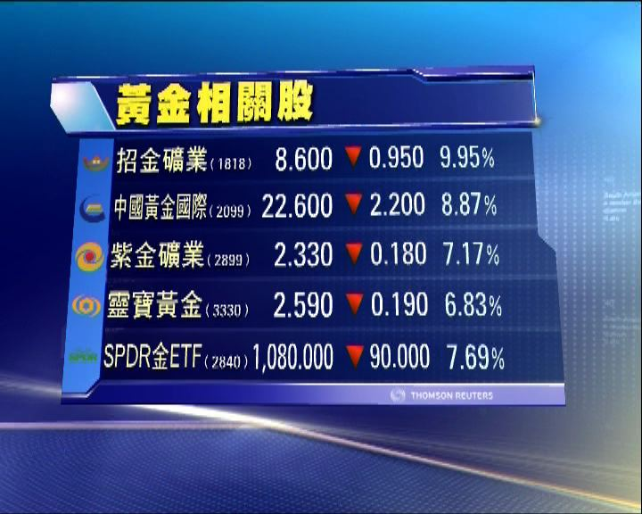港股沽空率逾11% 金礦股崩圍