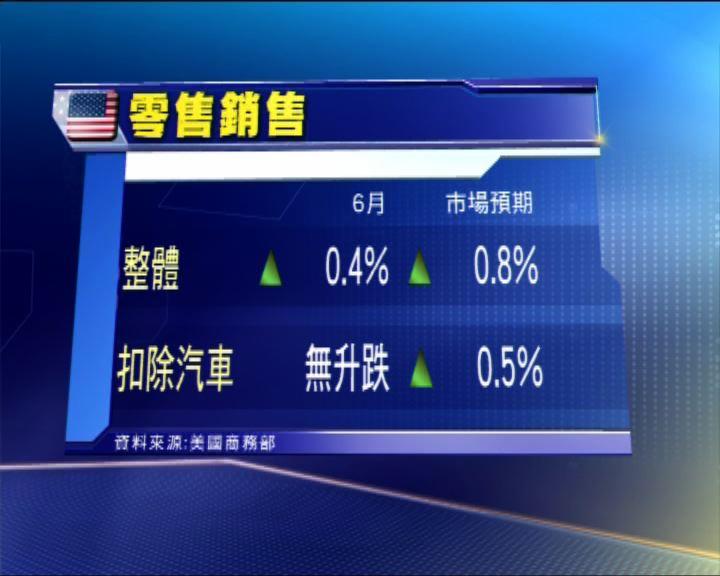 美上月零售銷售升0.4% 遜預期