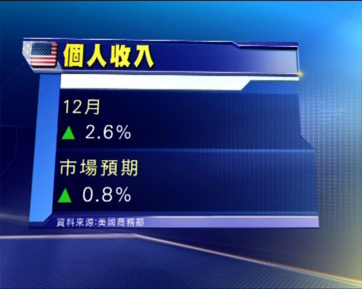 美個人收入增2.6% 勝預期