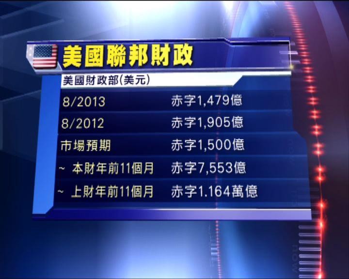 美國8月財政赤字較去年同期減少