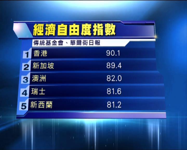 香港繼續獲評為經濟最自由地區