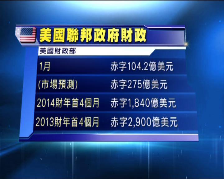 美國一月份財政赤字少於市場預期