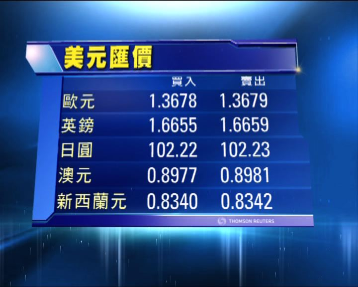 歐元兌美元升穿1.36創兩周新高
