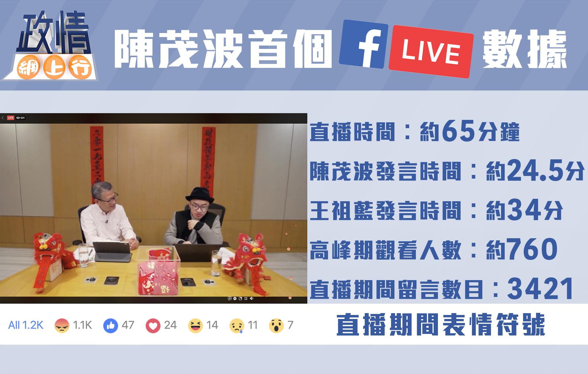 【政情網上行】陳茂波首個Facebook直播數據