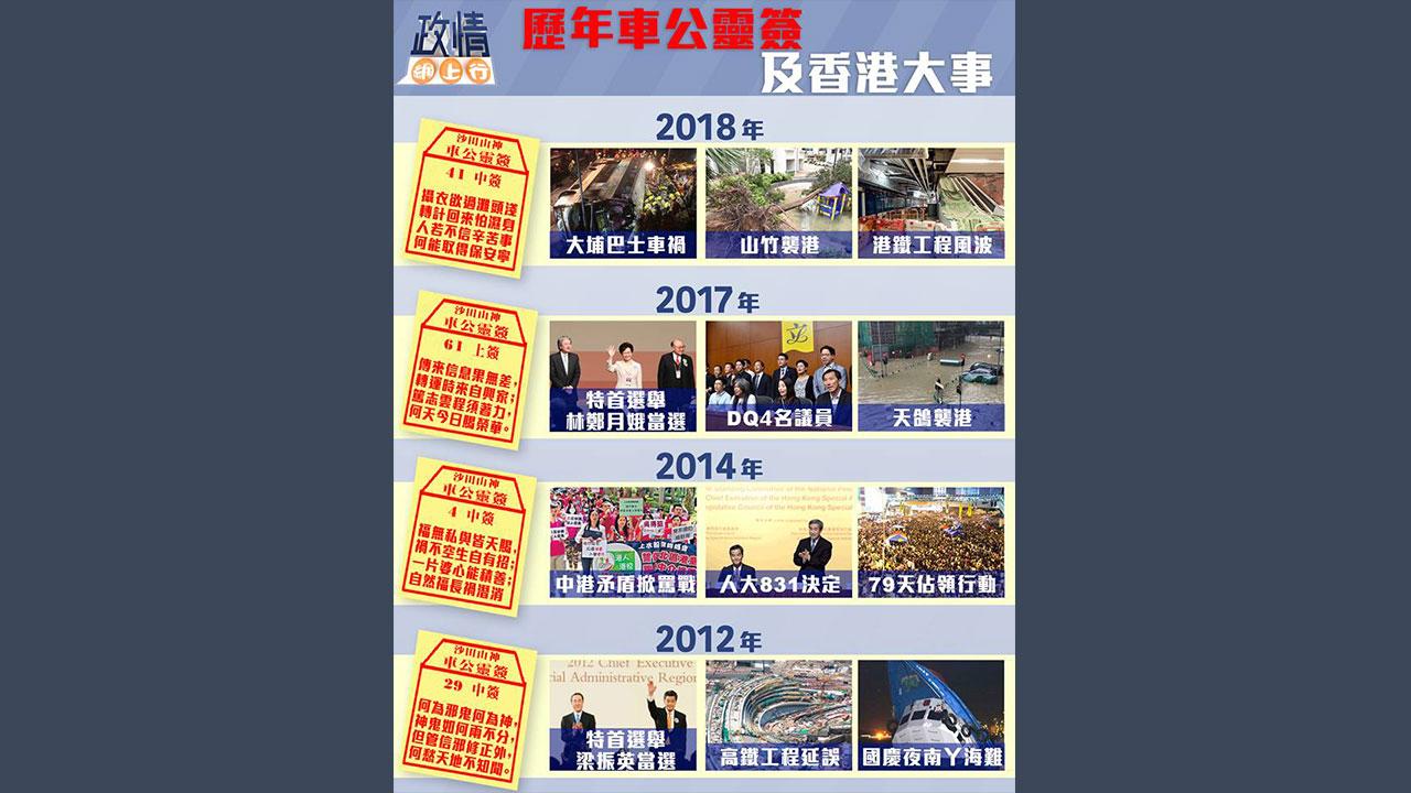 【政情網上行】歷年車公靈簽及香港大事