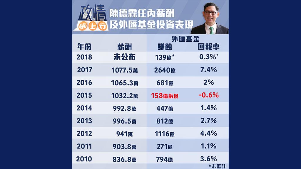 【政情網上行】陳德霖任內薪酬及外匯基金投資表現