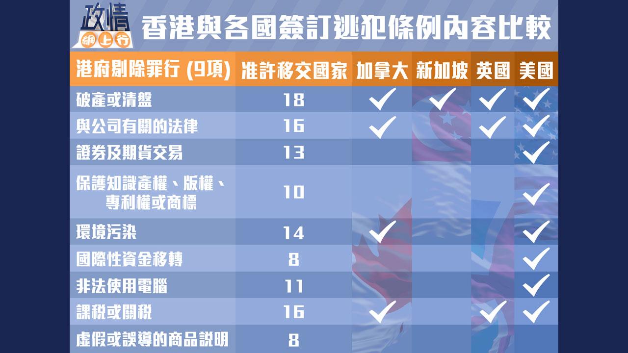 【政情網上行】香港與各國簽訂逃犯條例內容比較