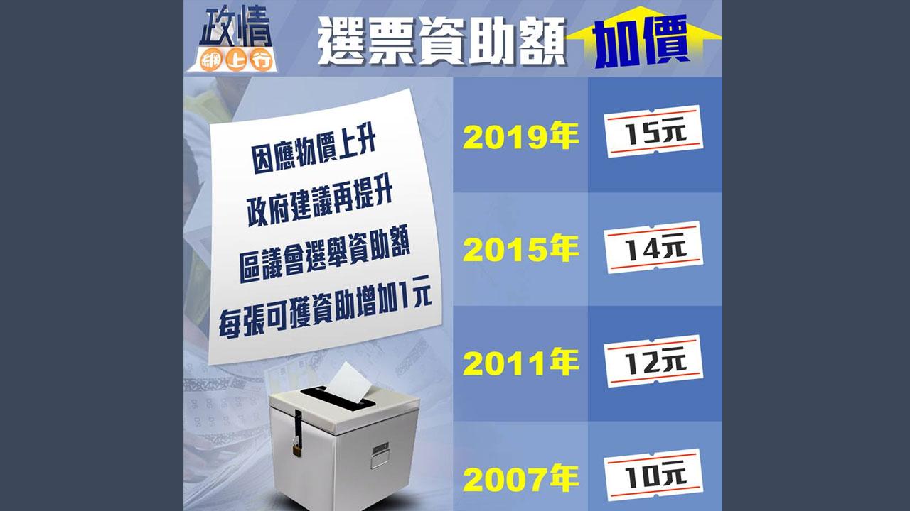 【政情網上行】選票資助額加價