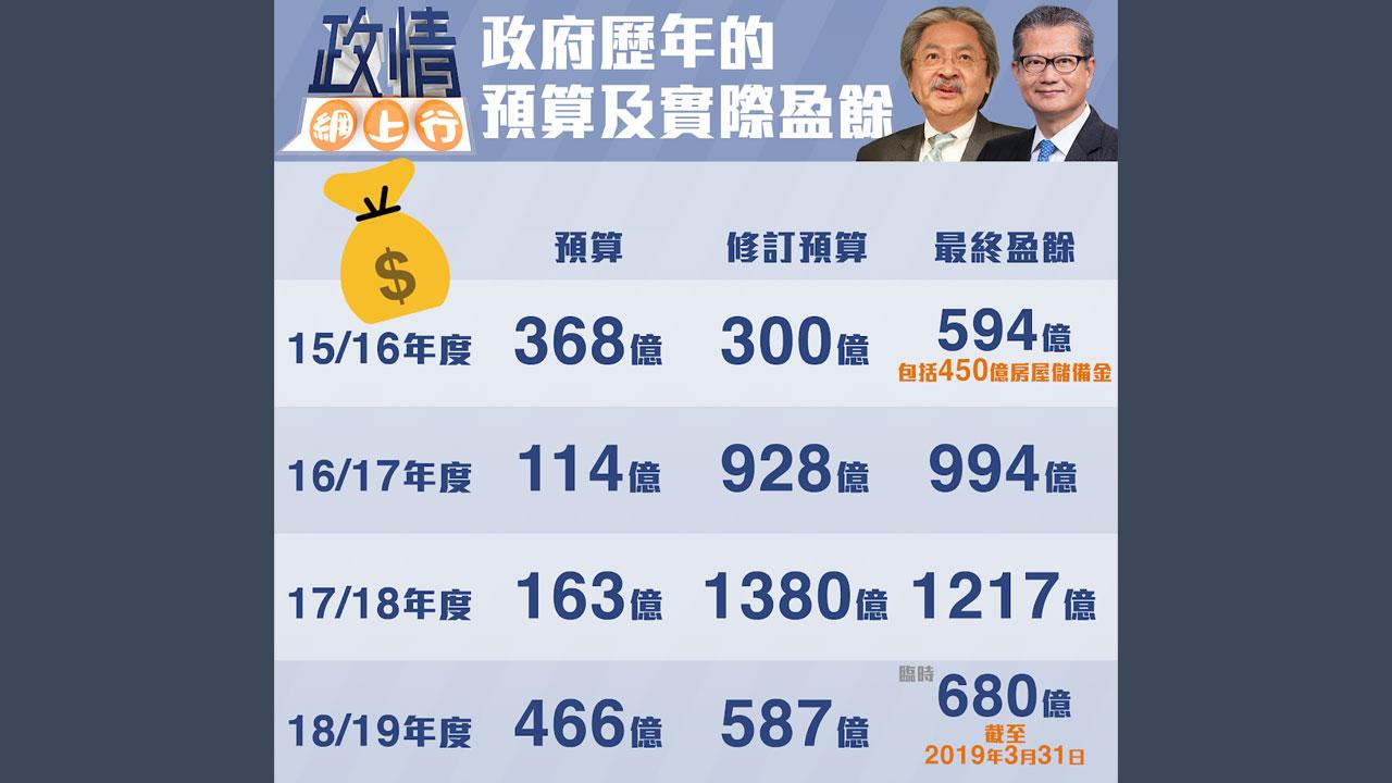 【政情網上行】政府歷年預算及實際盈餘