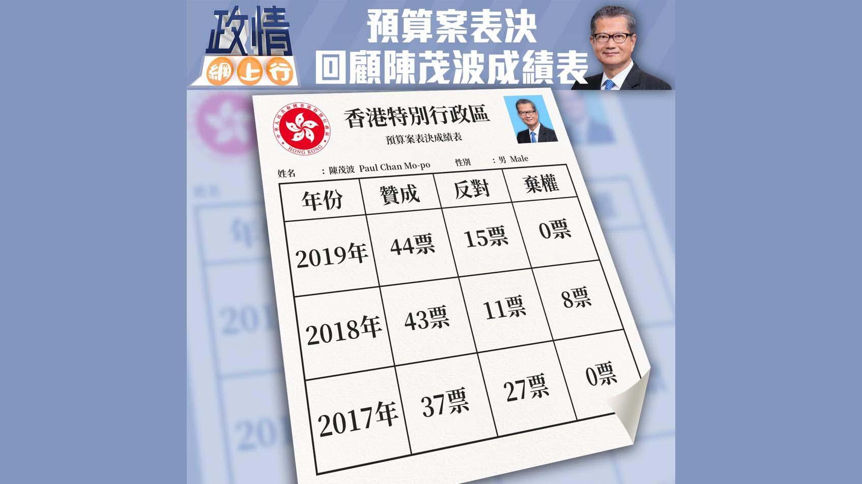 【政情網上行】預算案表決 回顧陳茂波成績表