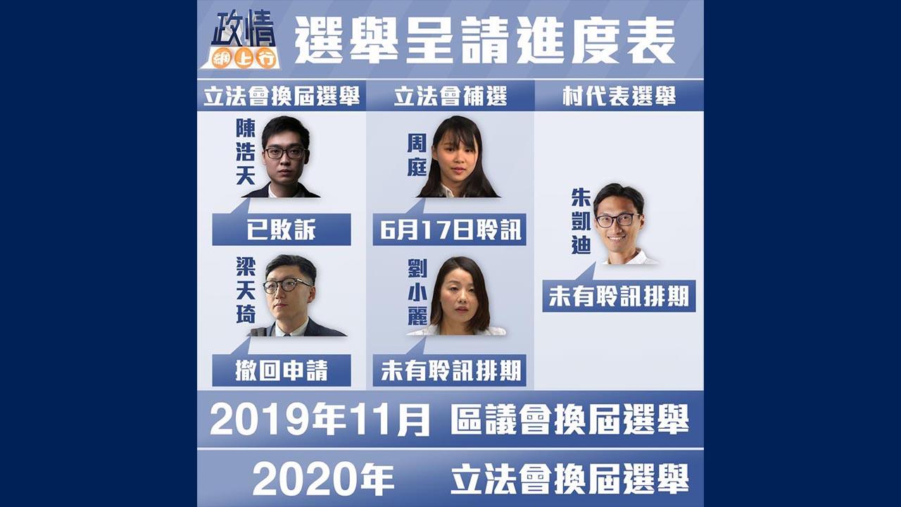 【政情網上行】選舉呈請進度表