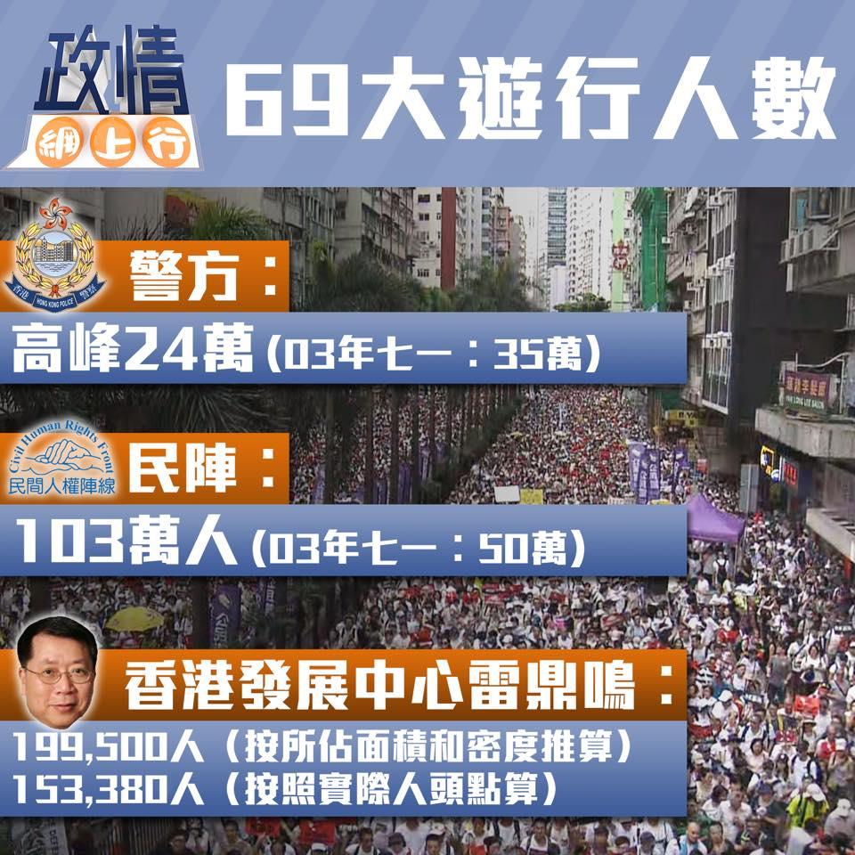 【政情網上行】69大遊行人數