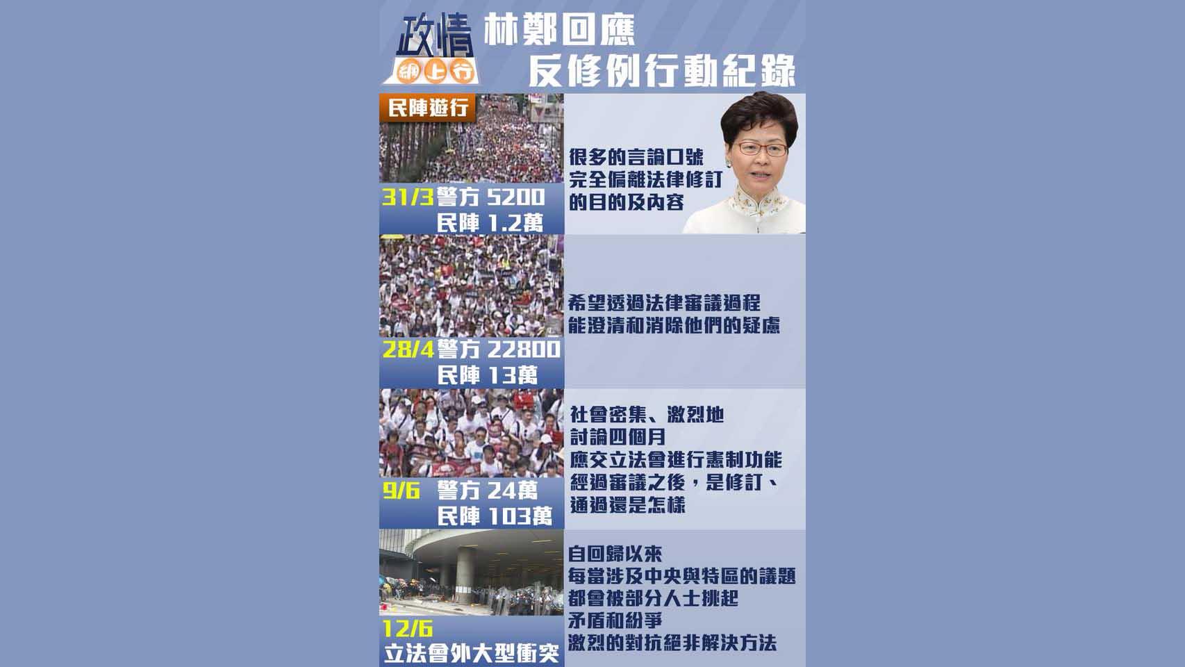 【政情網上行】林鄭回應反修例行動紀錄