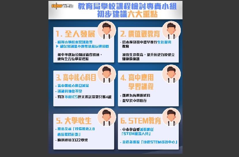 【一圖睇清】學校課程檢討專責小組重點
