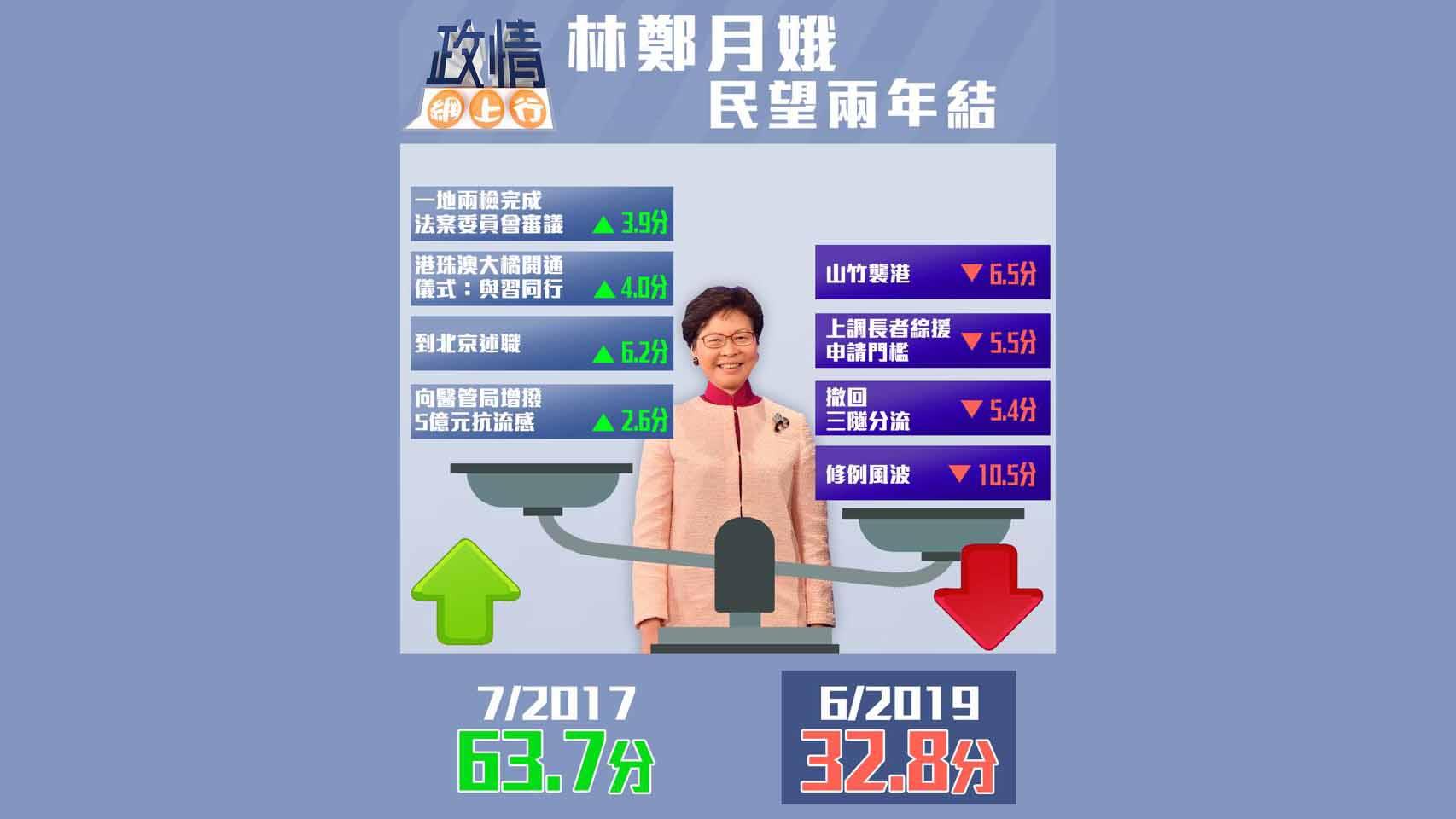 【政情網上行】林鄭月娥民望兩年結