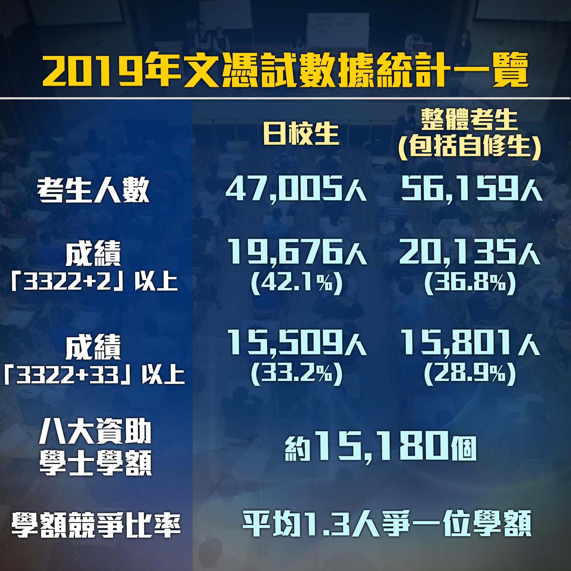 【DSE】2019年文憑試數據統計一覽