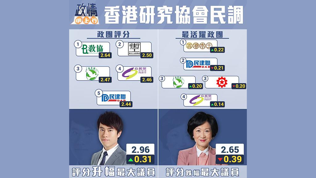 【政情網上行】香港研究協會民調