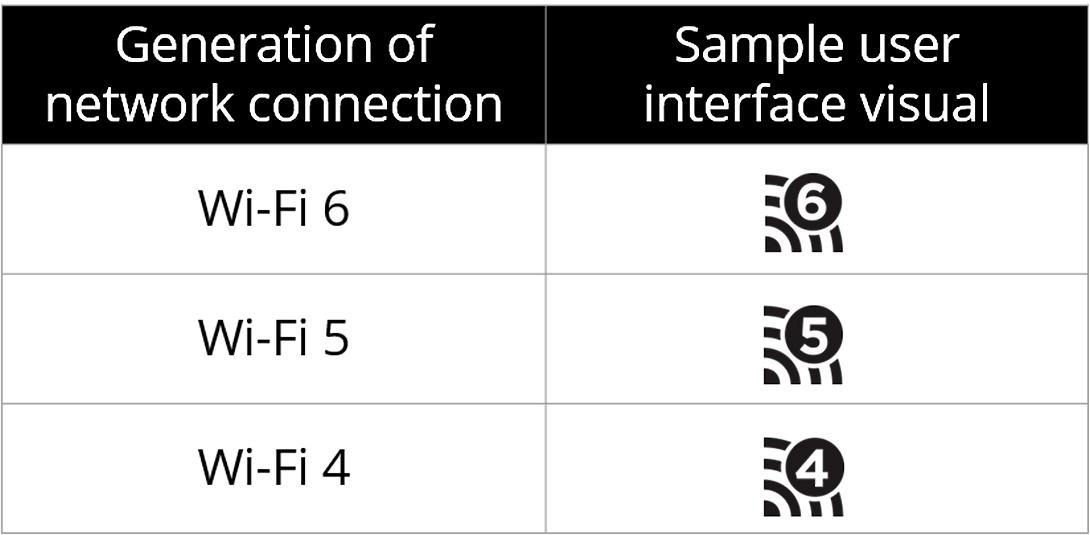 iPhone 11 有嘅 WiFi 6,其實要另外配 Router 先用得著