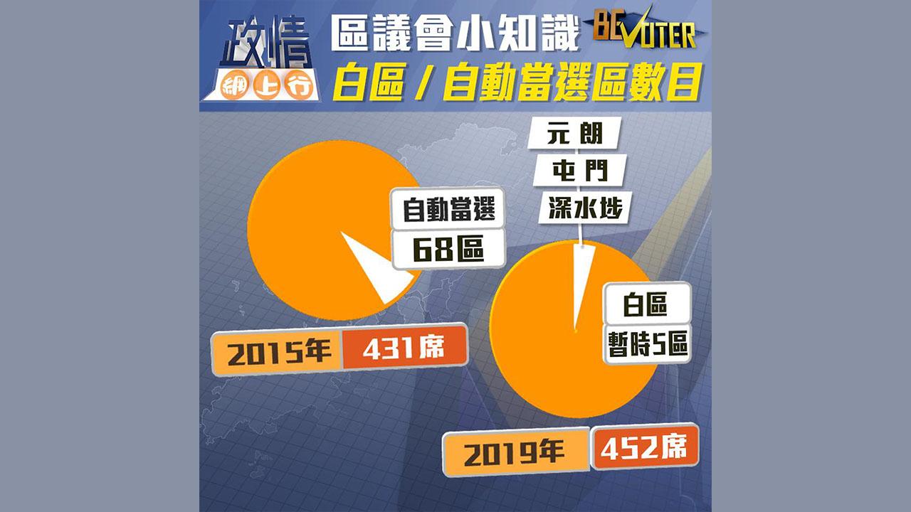 【政情網上行】區議會小知識 白區/自動當選區數目